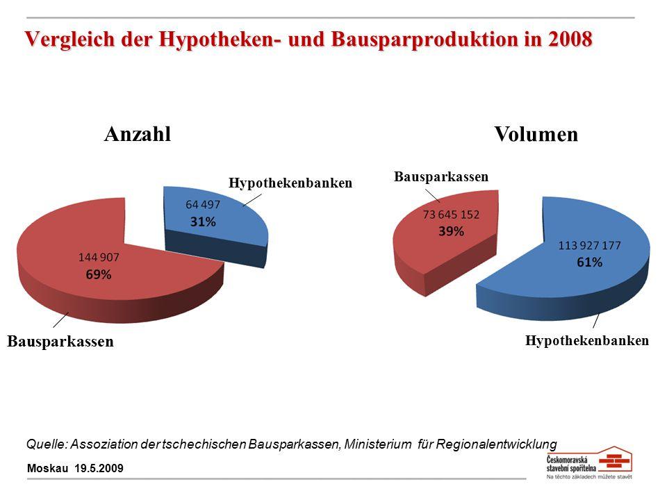 Vergleich der Hypotheken- und Bausparproduktion in 2008