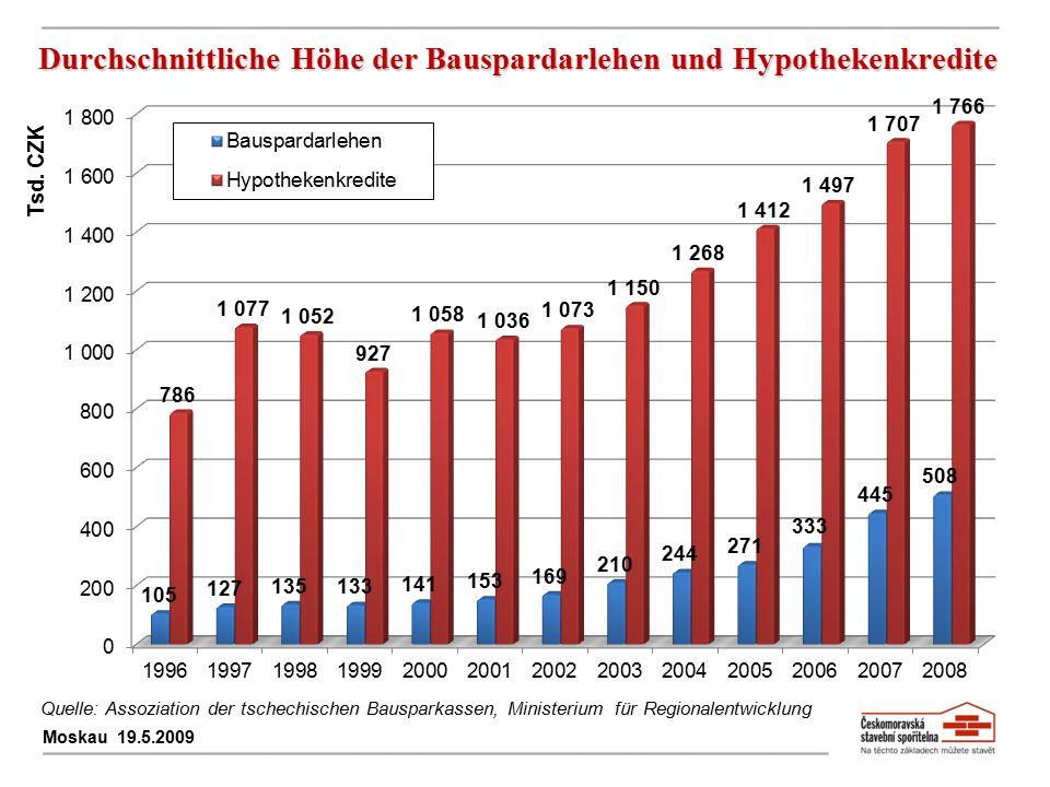Durchschnittliche Höhe der Bauspardarlehen und Hypothekenkredite