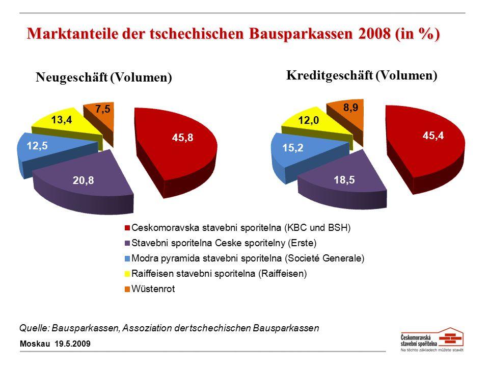 Marktanteile der tschechischen Bausparkassen 2008 (in %)