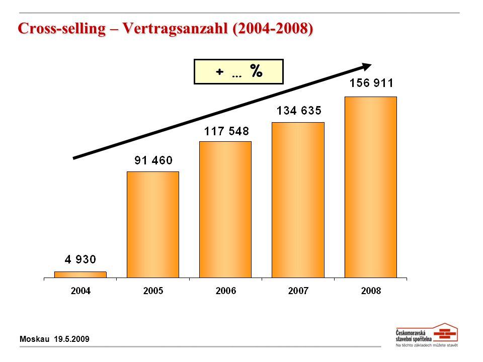 Cross-selling – Vertragsanzahl (2004-2008)