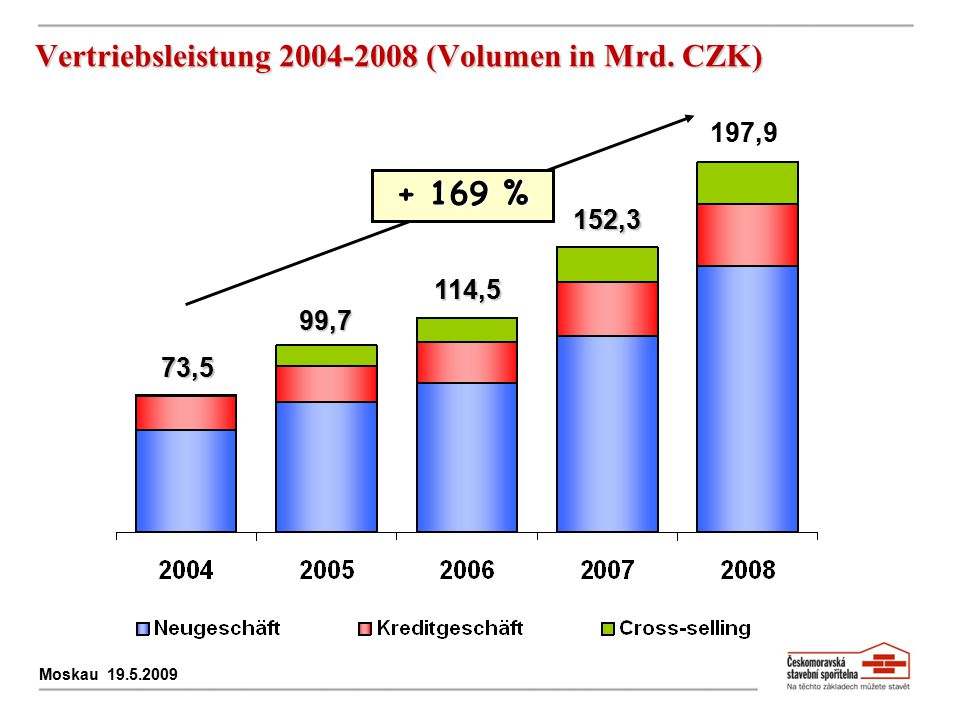 Vertriebsleistung 2004-2008 (Volumen in Mrd. CZK)