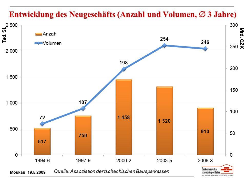Entwicklung des Neugeschäfts (Anzahl und Volumen,  3 Jahre)