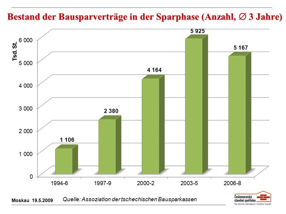 Bestand der Bausparverträge in der Sparphase (Anzahl,  3 Jahre)