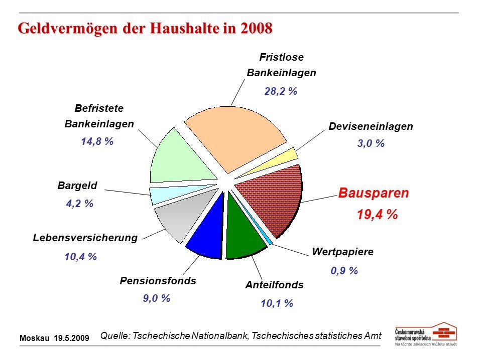 Geldvermögen der Haushalte in 2008