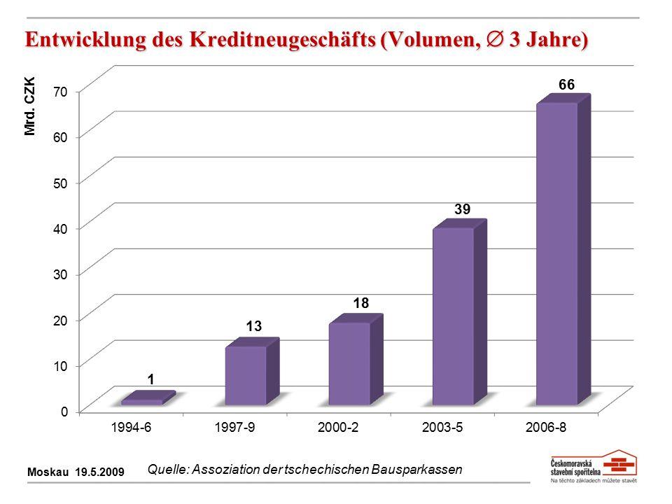 Entwicklung des Kreditneugeschäfts (Volumen,  3 Jahre)