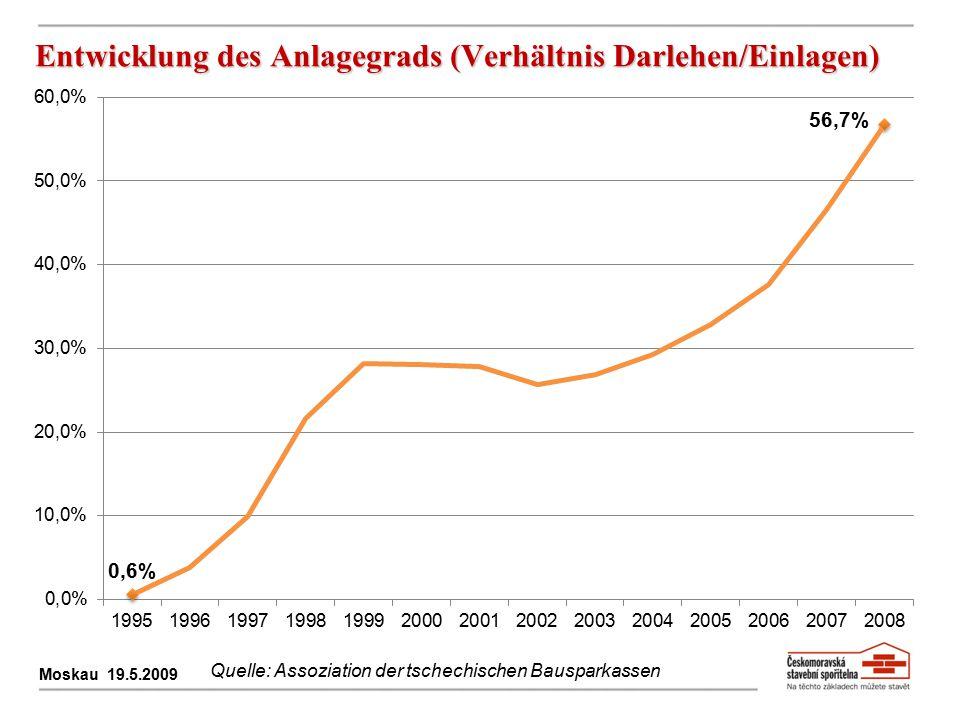Entwicklung des Anlagegrads (Verhältnis Darlehen/Einlagen)