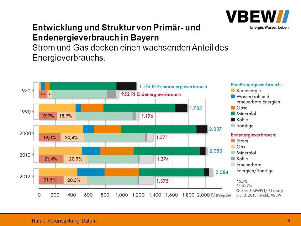 Entwicklung und Struktur von Primär- und Endenergieverbrauch in Bayern Strom und Gas decken einen wachsenden Anteil des Energieverbrauchs.