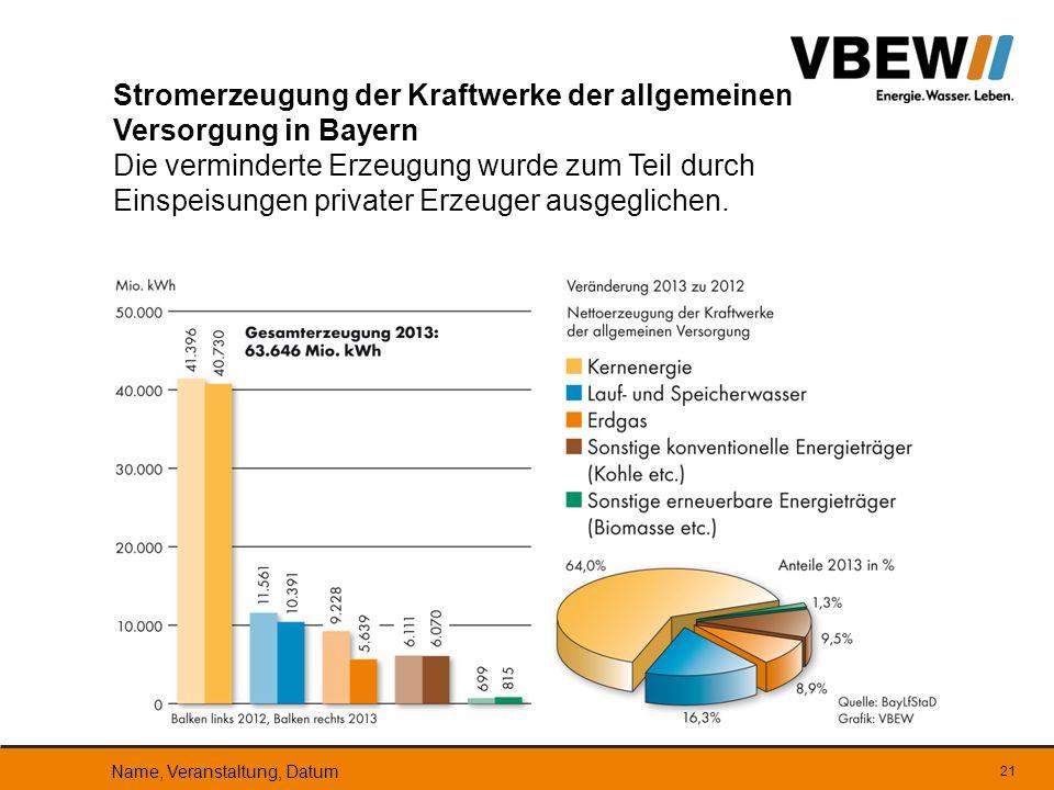 Stromerzeugung der Kraftwerke der allgemeinen Versorgung in Bayern Die verminderte Erzeugung wurde zum Teil durch Einspeisungen privater Erzeuger ausgeglichen.