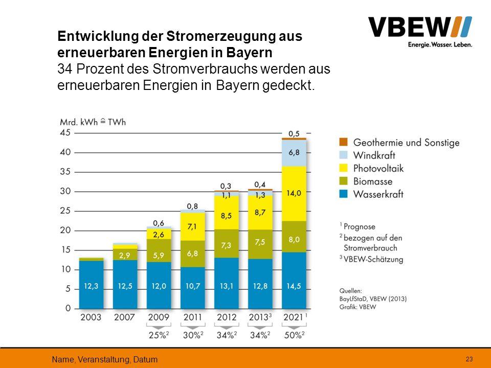 Entwicklung der Stromerzeugung aus erneuerbaren Energien in Bayern 34 Prozent des Stromverbrauchs werden aus erneuerbaren Energien in Bayern gedeckt.