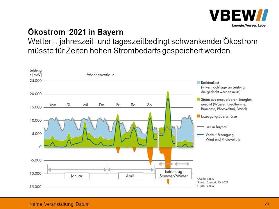 Ökostrom 2021 in Bayern Wetter- , jahreszeit- und tageszeitbedingt schwankender Ökostrom müsste für Zeiten hohen Strombedarfs gespeichert werden.