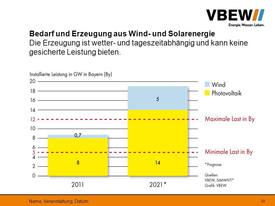 Bedarf und Erzeugung aus Wind- und Solarenergie Die Erzeugung ist wetter- und tageszeitabhängig und kann keine gesicherte Leistung bieten.