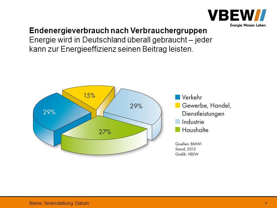 Endenergieverbrauch nach Verbrauchergruppen Energie wird in Deutschland überall gebraucht – jeder kann zur Energieeffizienz seinen Beitrag leisten.