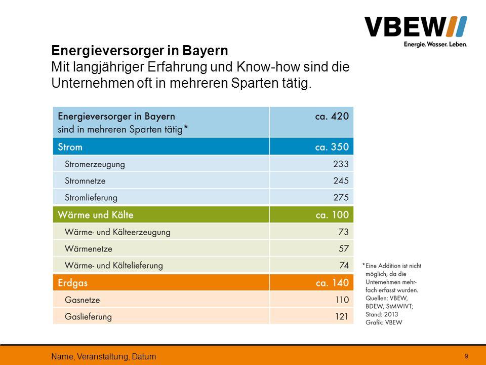 Energieversorger in Bayern Mit langjähriger Erfahrung und Know-how sind die Unternehmen oft in mehreren Sparten tätig.
