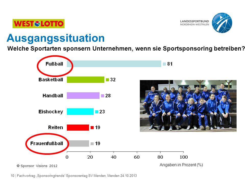 Ausgangssituation Welche Sportarten sponsern Unternehmen, wenn sie Sportsponsoring betreiben Angaben in Prozent (%)
