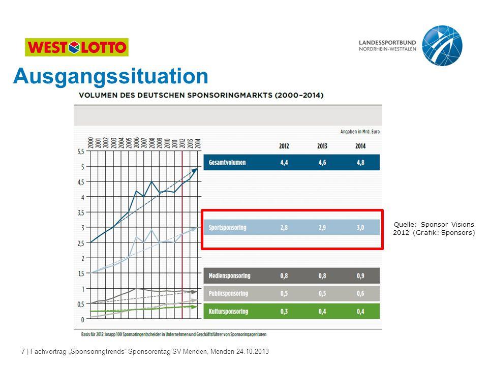 Quelle: Sponsor Visions 2012 (Grafik: Sponsors)
