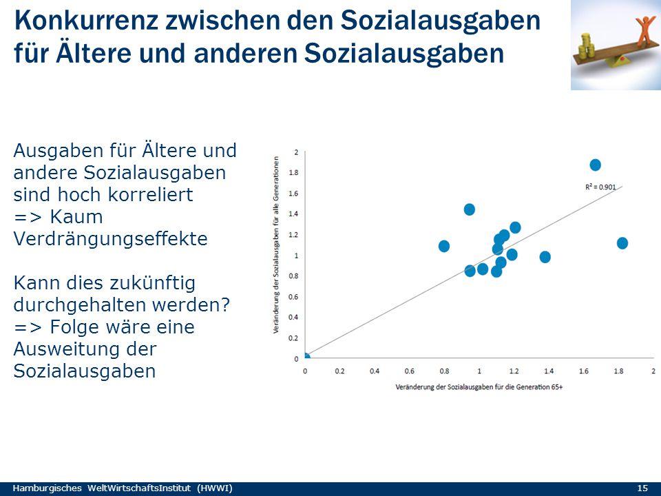 Konkurrenz zwischen den Sozialausgaben für Ältere und anderen Sozialausgaben