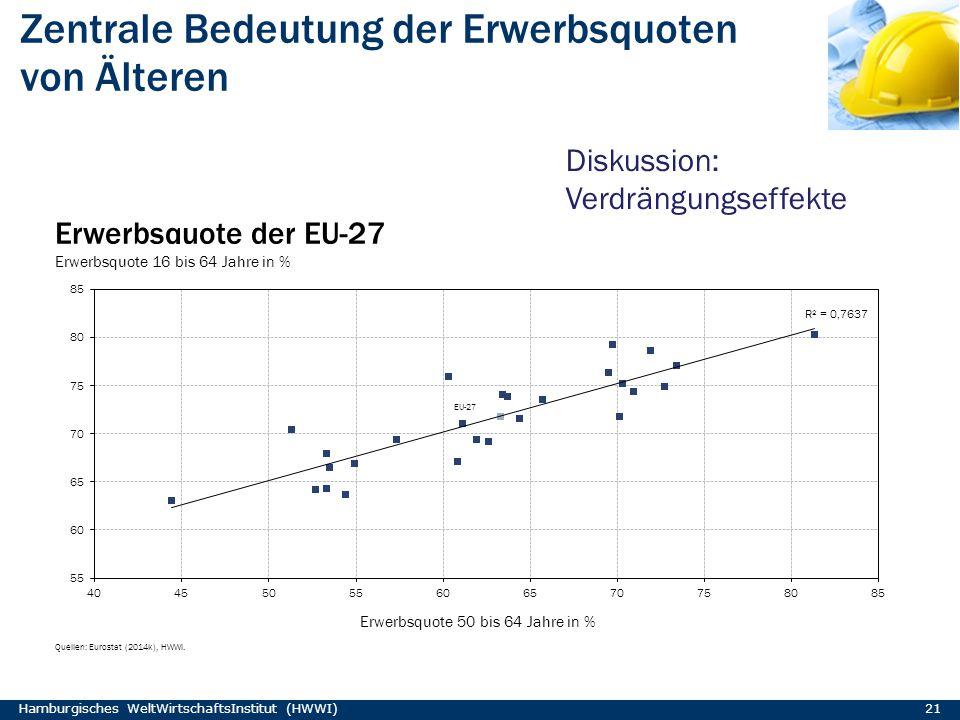 Zentrale Bedeutung der Erwerbsquoten von Älteren