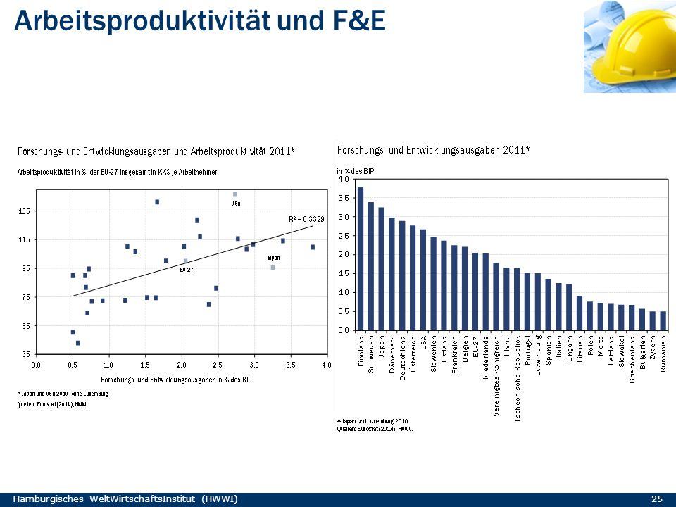 Arbeitsproduktivität und F&E