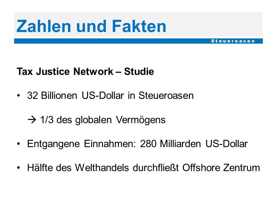 Zahlen und Fakten Tax Justice Network – Studie