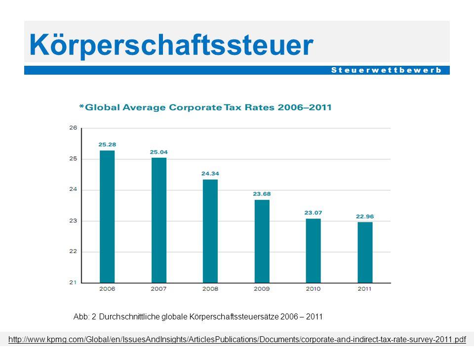 Körperschaftssteuer S t e u e r w e t t b e w e r b. Abb: 2 Durchschnittliche globale Körperschaftssteuersätze 2006 – 2011.