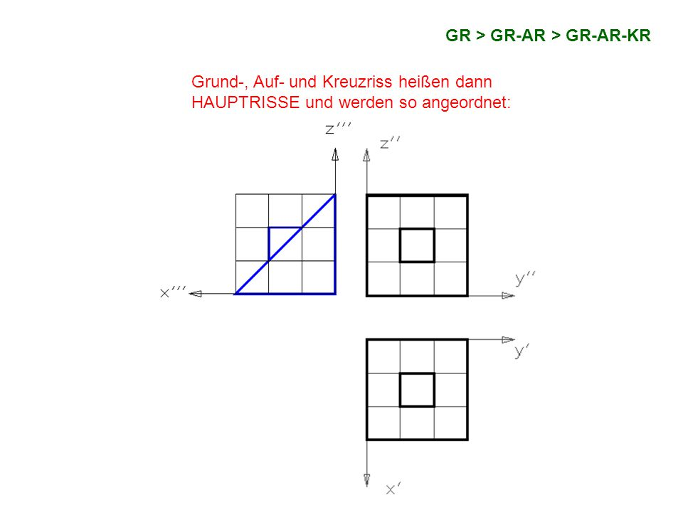 GR > GR-AR > GR-AR-KR