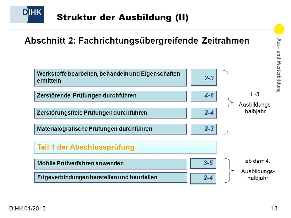 Struktur der Ausbildung (II)