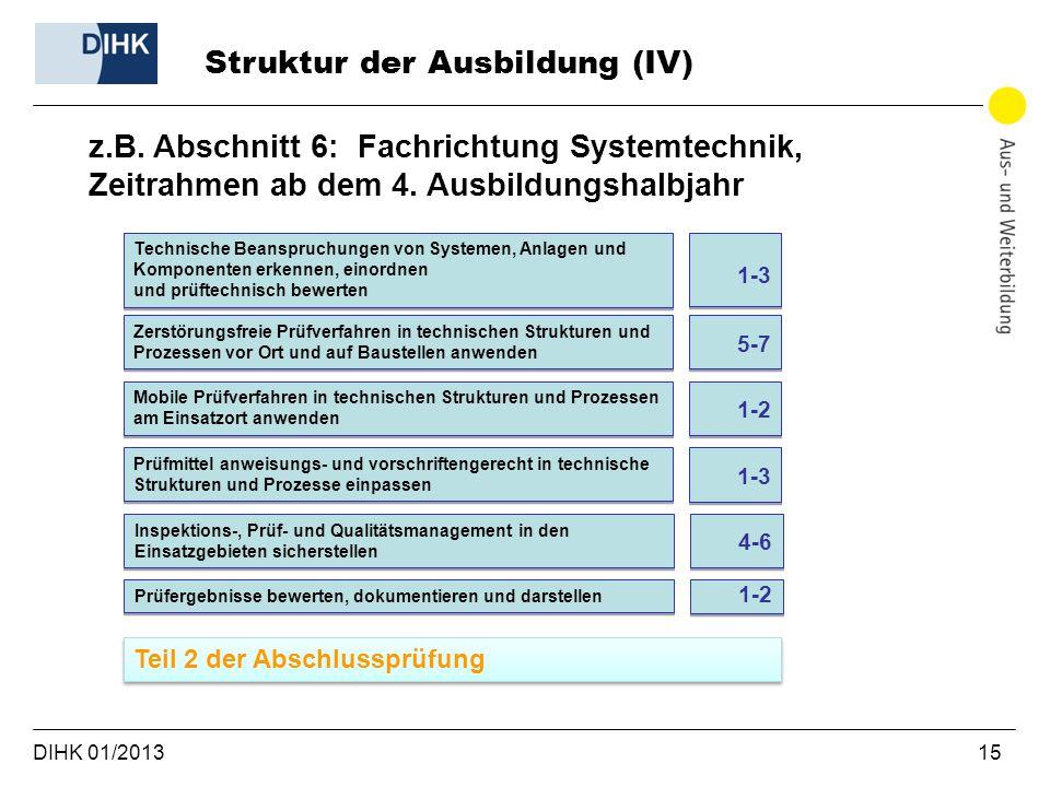 Struktur der Ausbildung (IV)