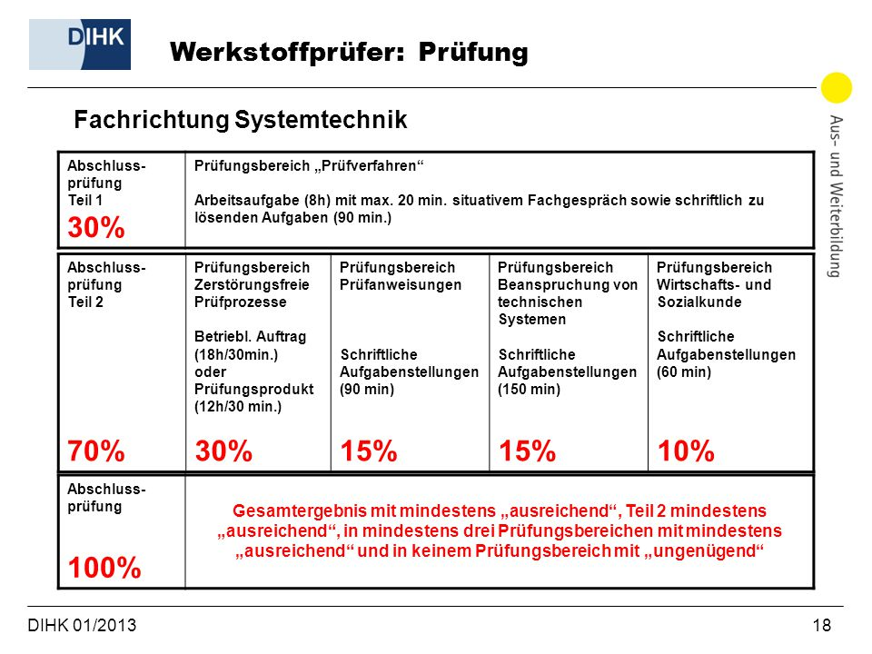 30% 70% 30% 15% 10% 100% Werkstoffprüfer: Prüfung