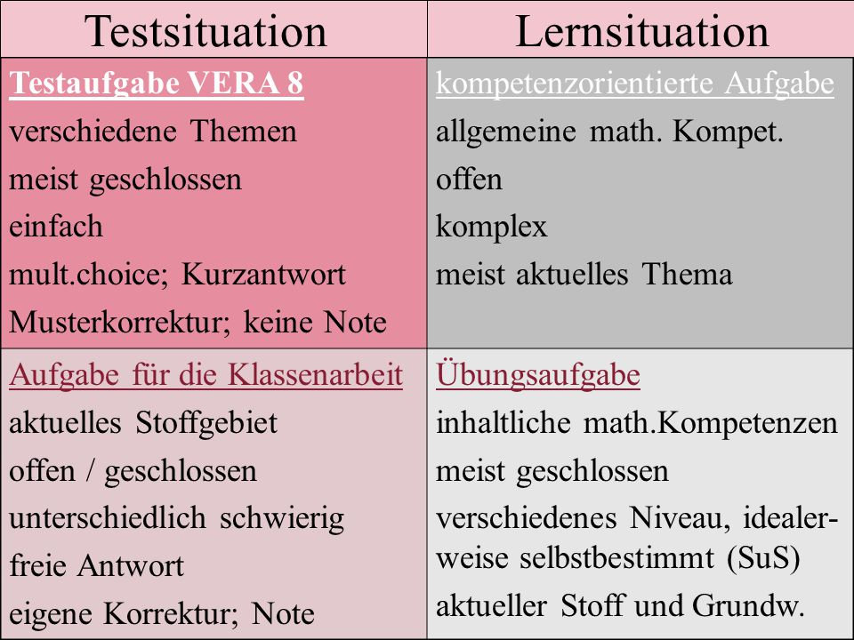 Testsituation Lernsituation