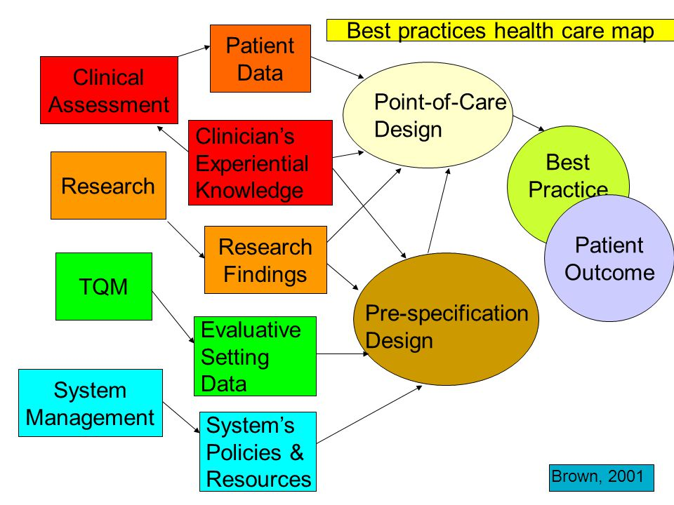 Best practices health care map