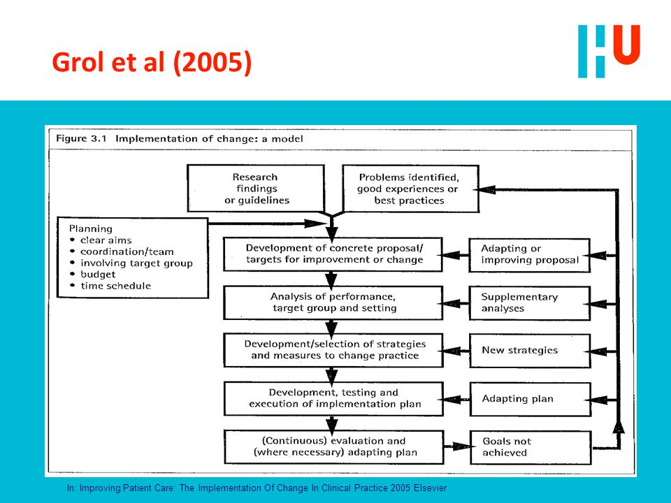 Grol et al (2005) In: Improving Patient Care: The Implementation Of Change In Clinical Practice 2005 Elsevier.