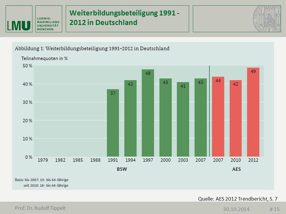 Weiterbildungsbeteiligung 1991 - 2012 in Deutschland