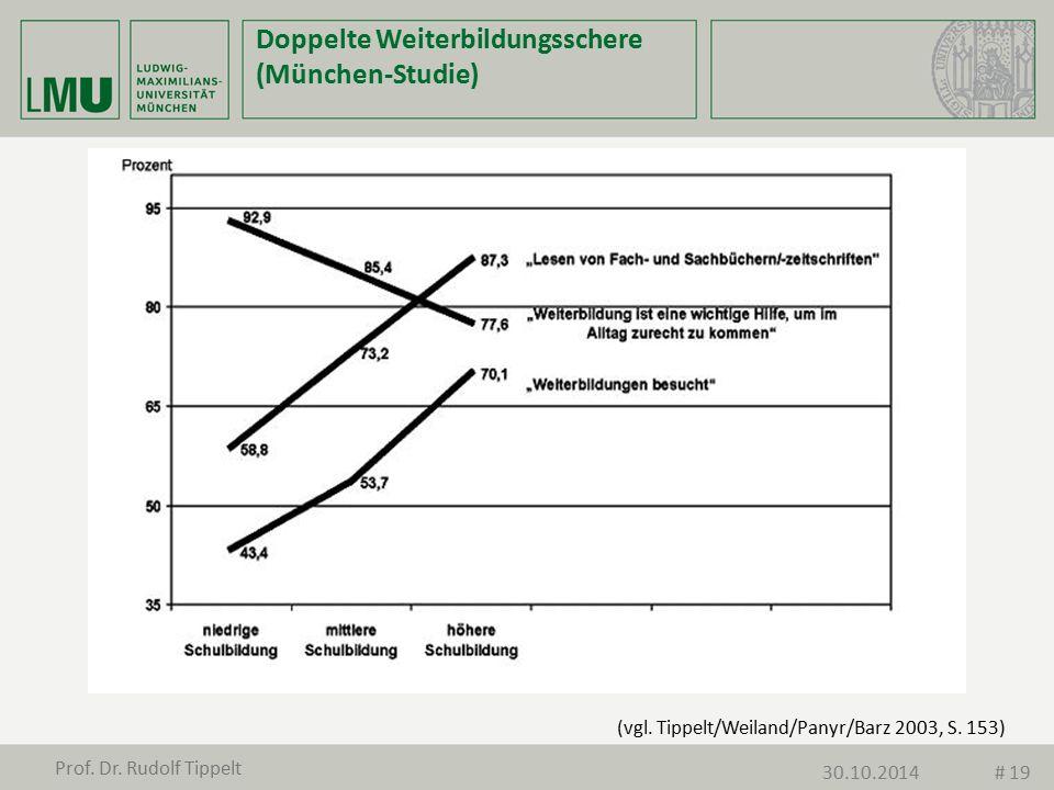 Doppelte Weiterbildungsschere (München-Studie)