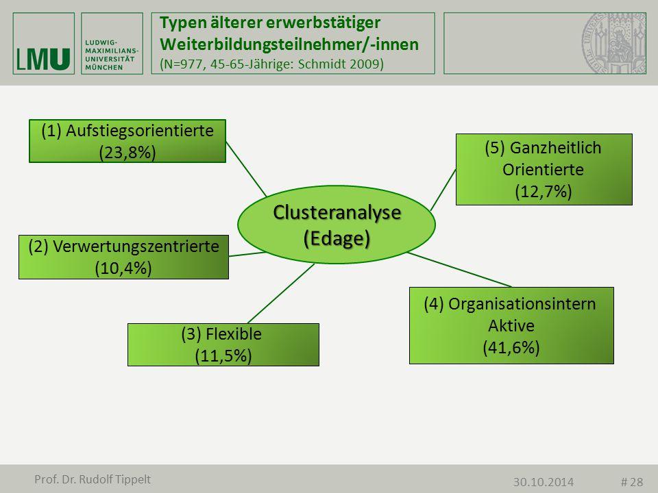 Clusteranalyse (Edage)
