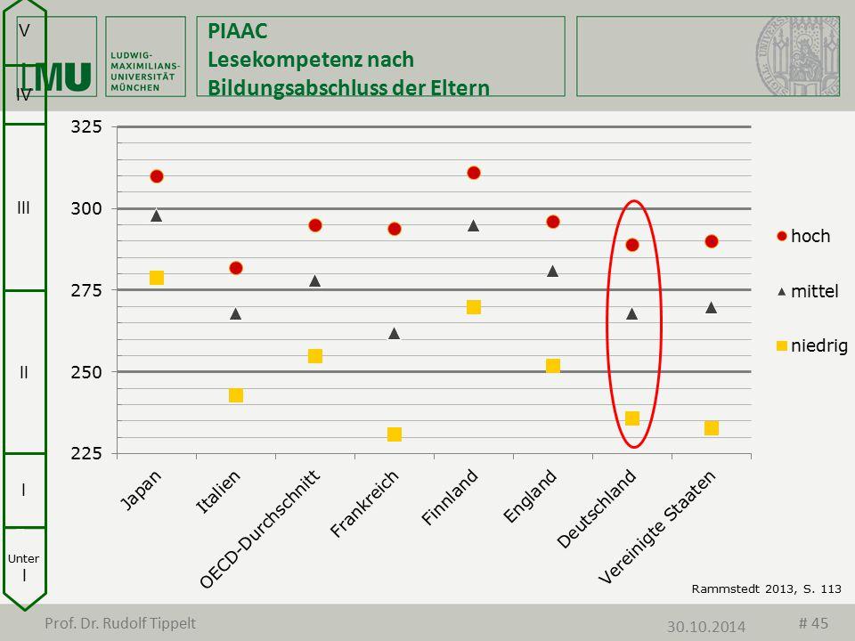 PIAAC Lesekompetenz nach Bildungsabschluss der Eltern