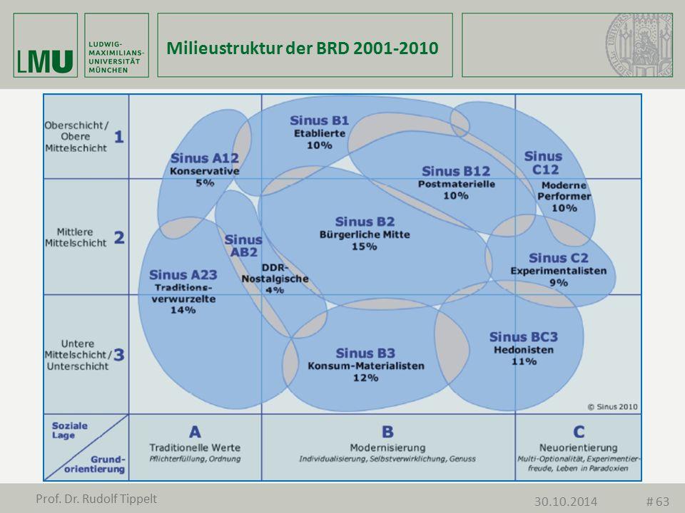 Milieustruktur der BRD 2001-2010