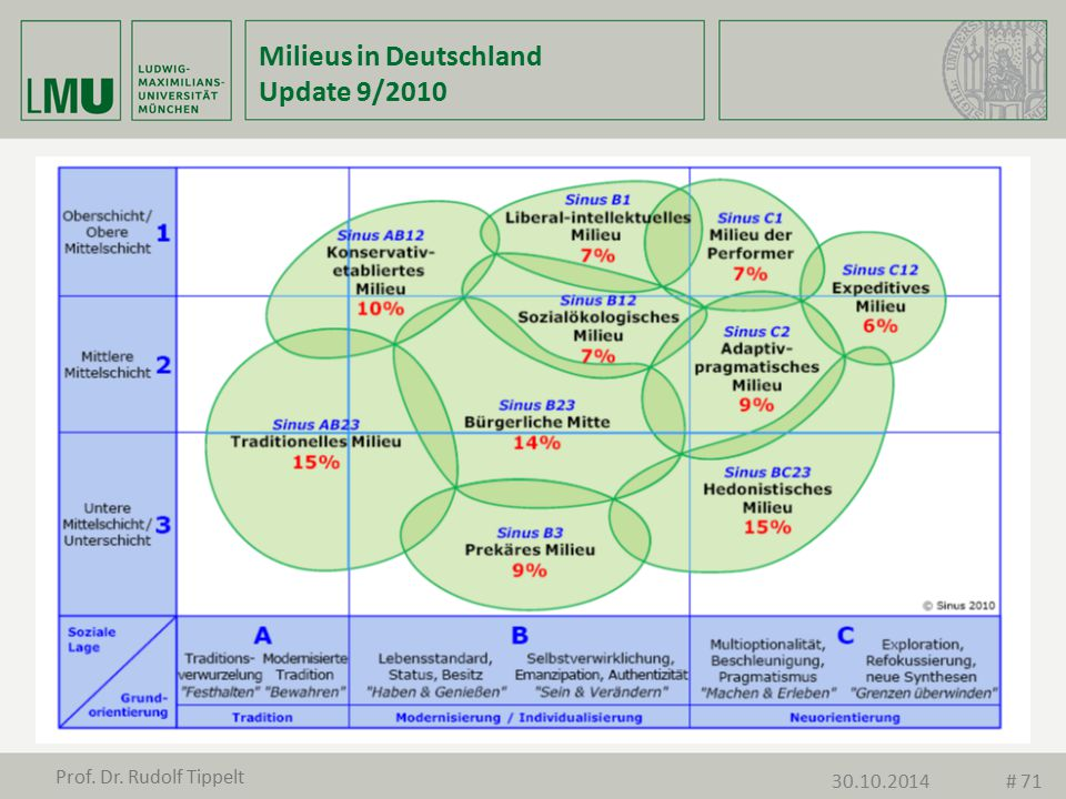 Milieus in Deutschland Update 9/2010