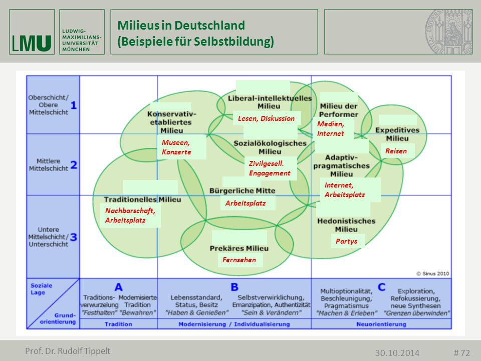 Milieus in Deutschland (Beispiele für Selbstbildung)