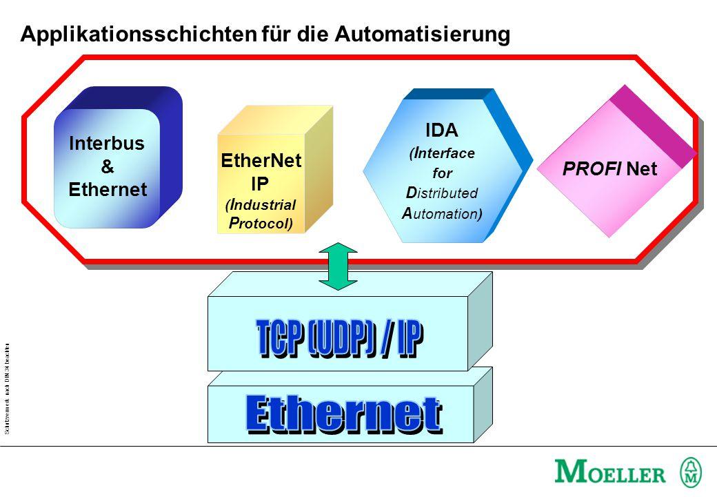 Applikationsschichten für die Automatisierung