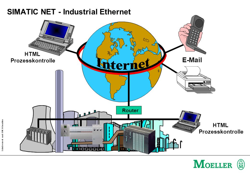 SIMATIC NET - Industrial Ethernet
