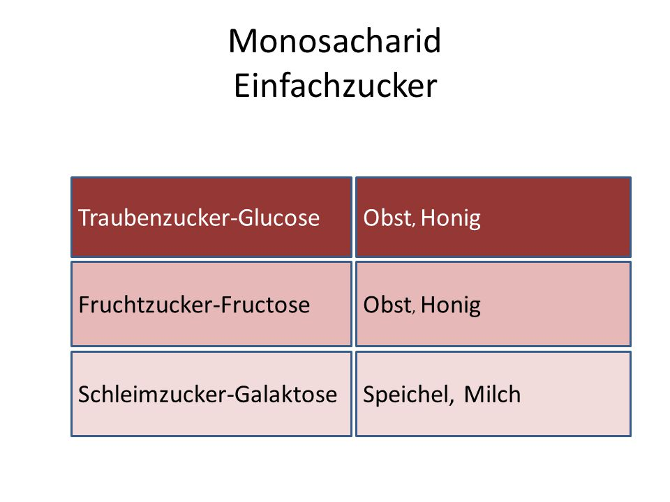 Monosacharid Einfachzucker