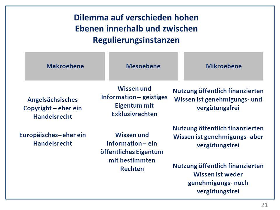 Dilemma auf verschieden hohen Ebenen innerhalb und zwischen Regulierungsinstanzen
