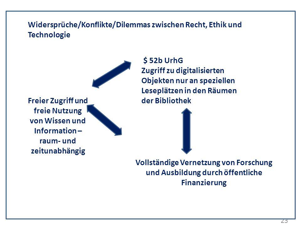Widersprüche/Konflikte/Dilemmas zwischen Recht, Ethik und Technologie