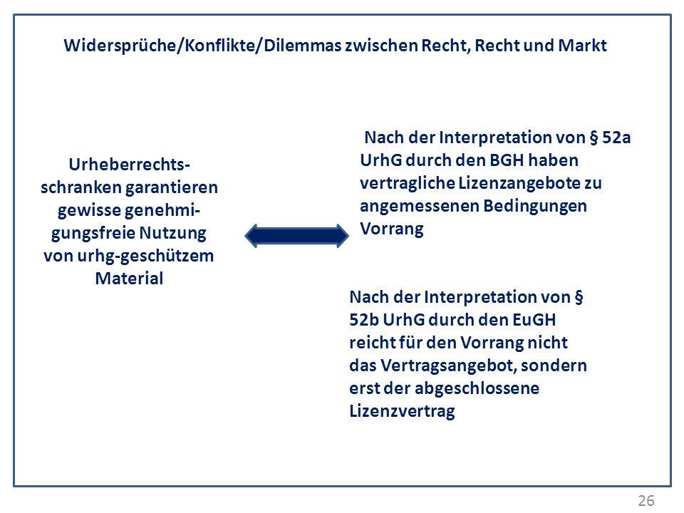 Widersprüche/Konflikte/Dilemmas zwischen Recht, Recht und Markt