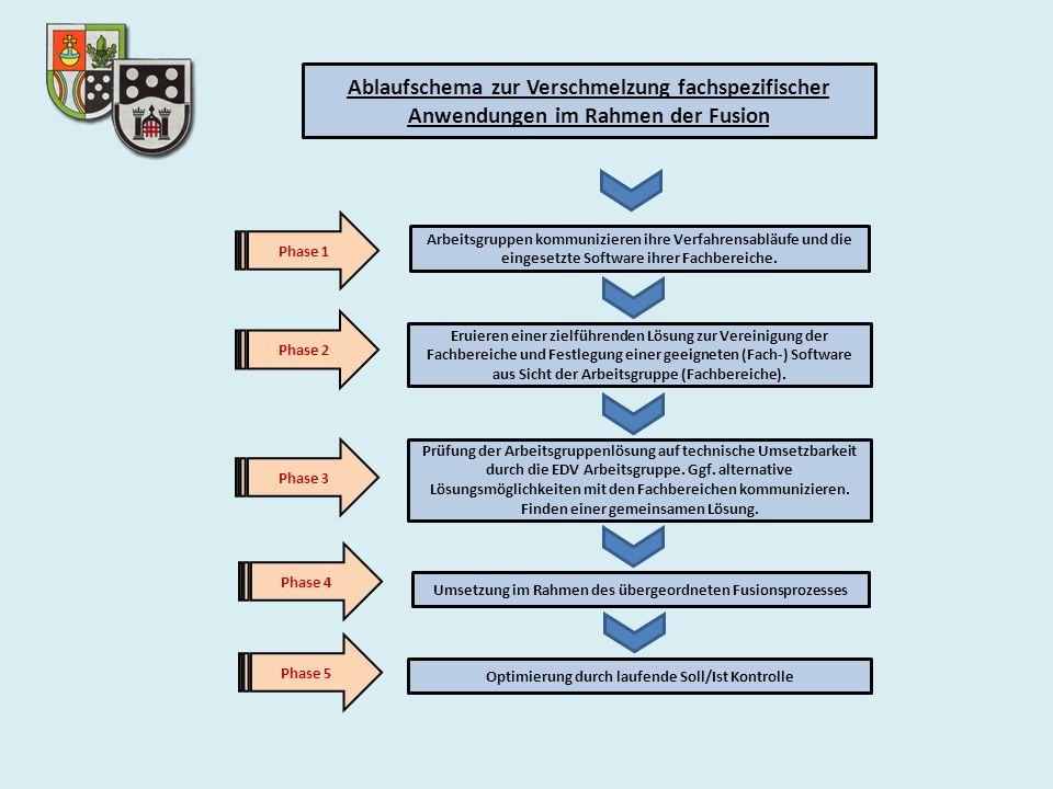 Ablaufschema zur Verschmelzung fachspezifischer Anwendungen im Rahmen der Fusion