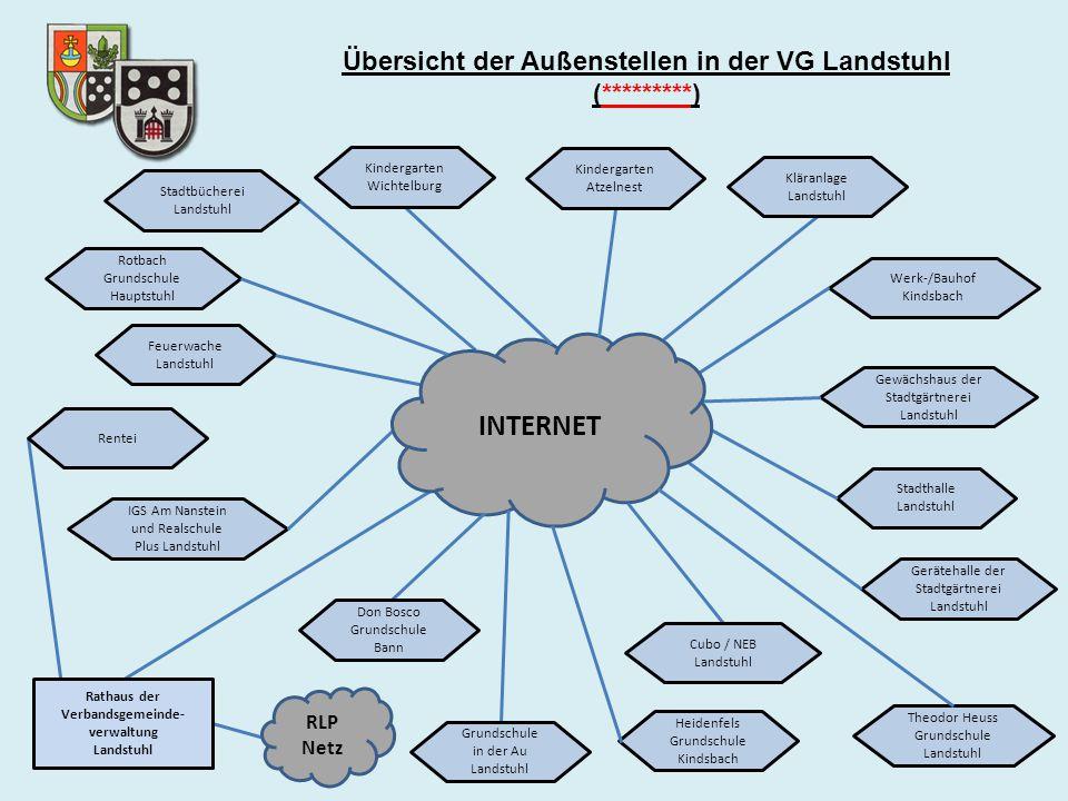 INTERNET Übersicht der Außenstellen in der VG Landstuhl (*********)