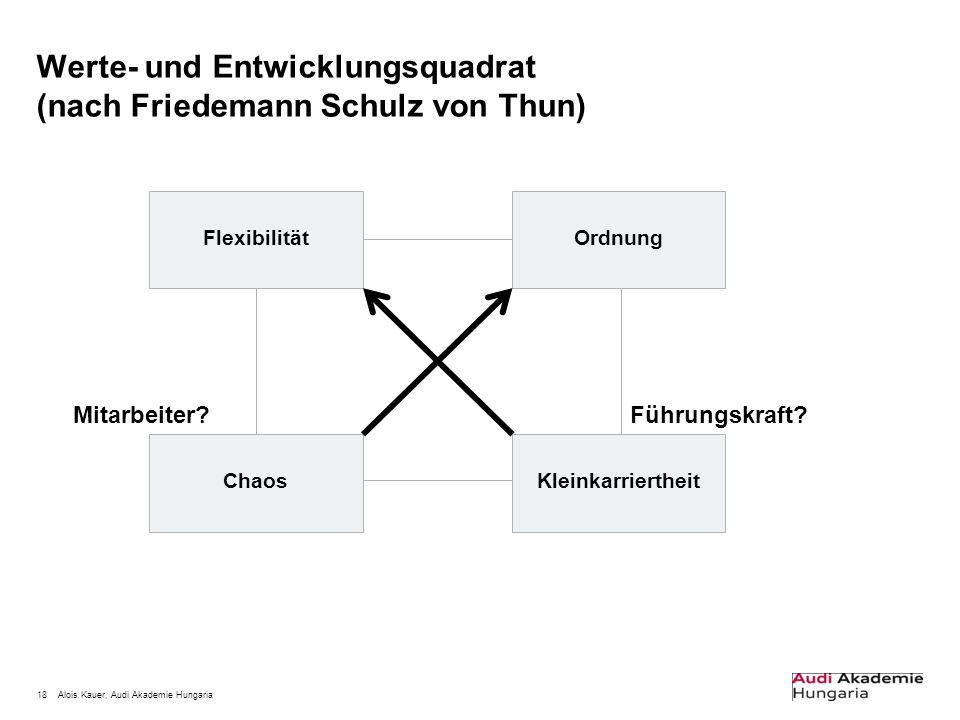 Werte- und Entwicklungsquadrat (nach Friedemann Schulz von Thun)
