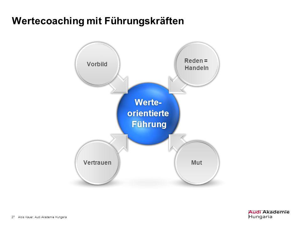 Wertecoaching mit Führungskräften