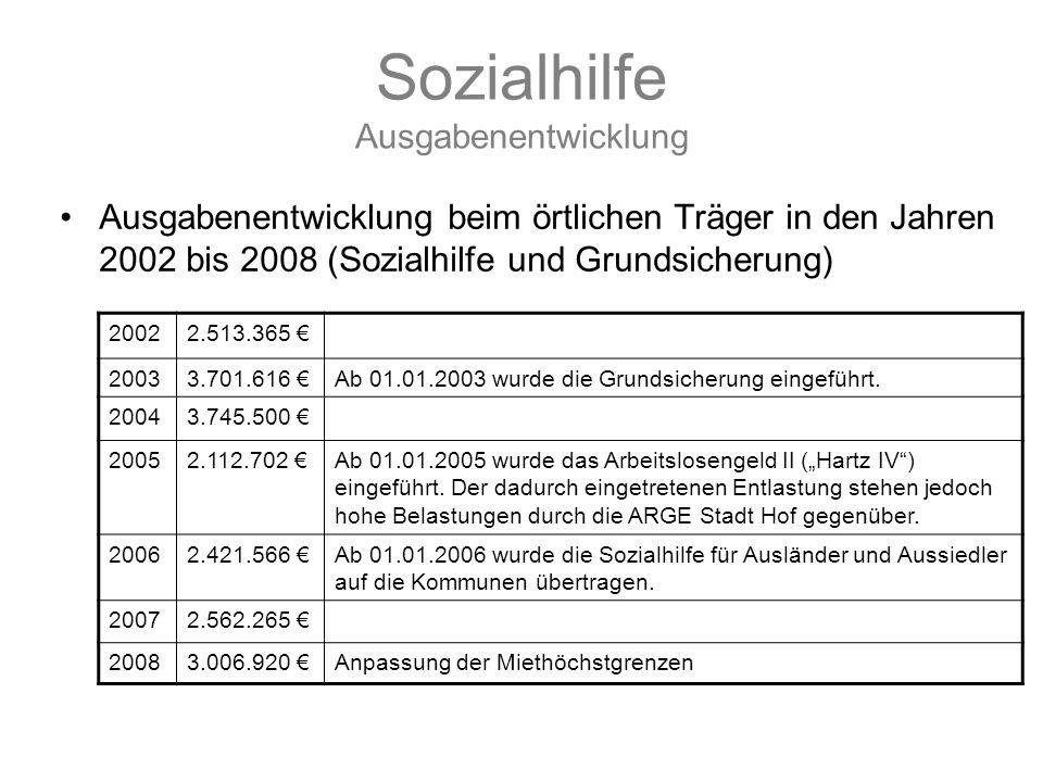 Sozialhilfe Ausgabenentwicklung
