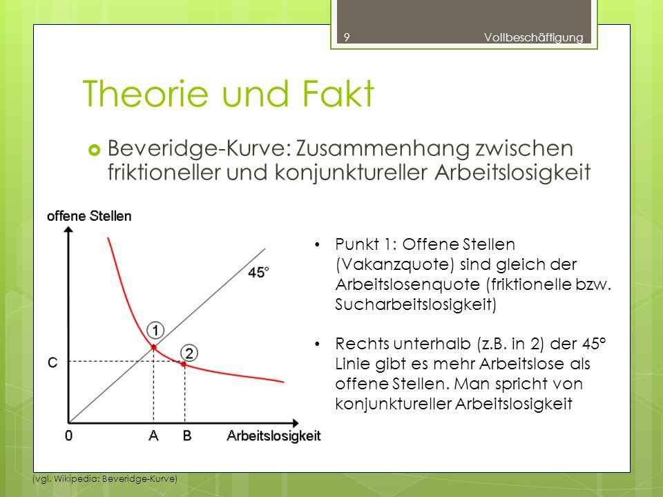 Vollbeschäftigung Theorie und Fakt. Beveridge-Kurve: Zusammenhang zwischen friktioneller und konjunktureller Arbeitslosigkeit.